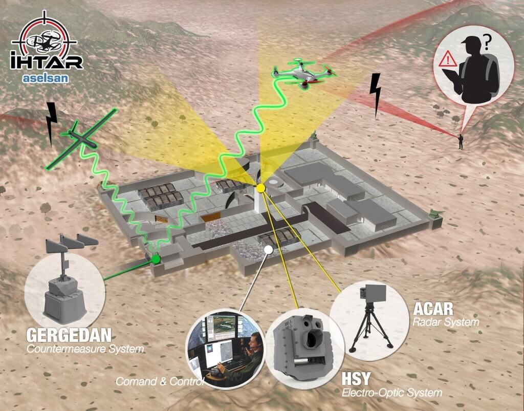 ASELSAN'dan mini iha'lara (drone) karşı müthiş savunma sistemi! 1