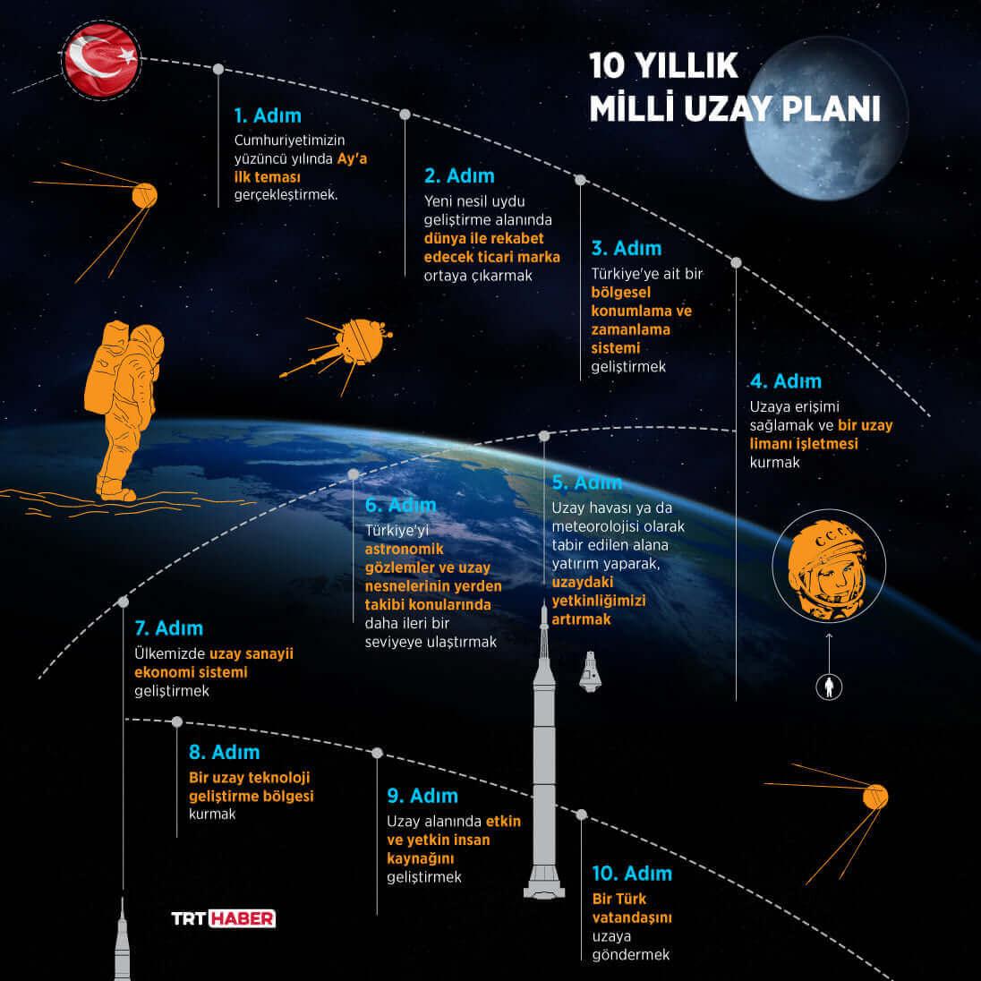 Türkiye uzay programı